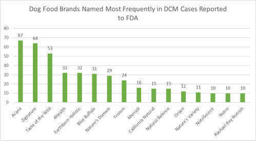 dog_food_brands_named_most_frequently_in_dcm_cases_reported_to_fda